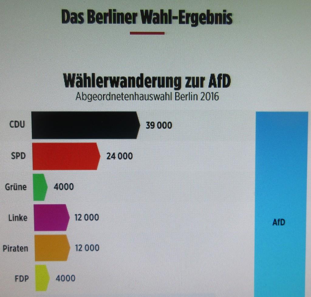 BerlinWählerwanderung16