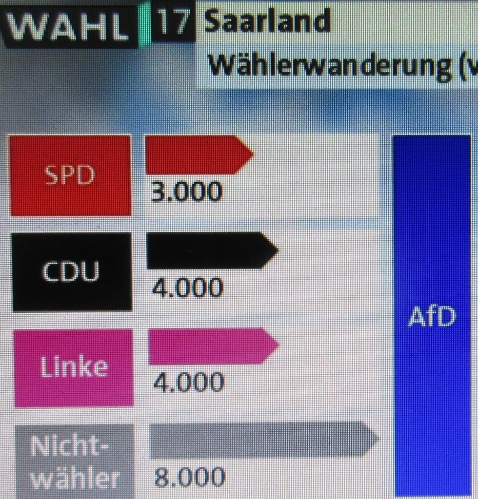 SaarlandWählerwanderung1