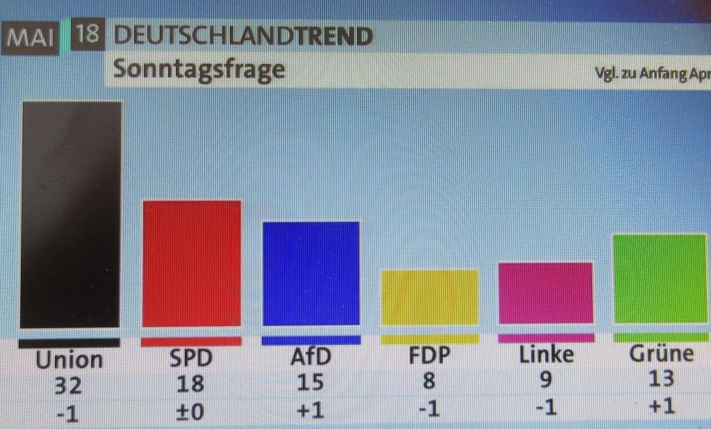 ARDDeutschlandtrendMai18